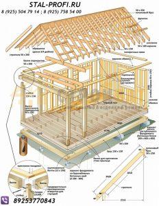 Конструкция каркасного дома.